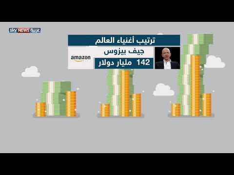 شاهد هكذا أصبح مؤسس فيسبوك ثالث أغنياء العالم